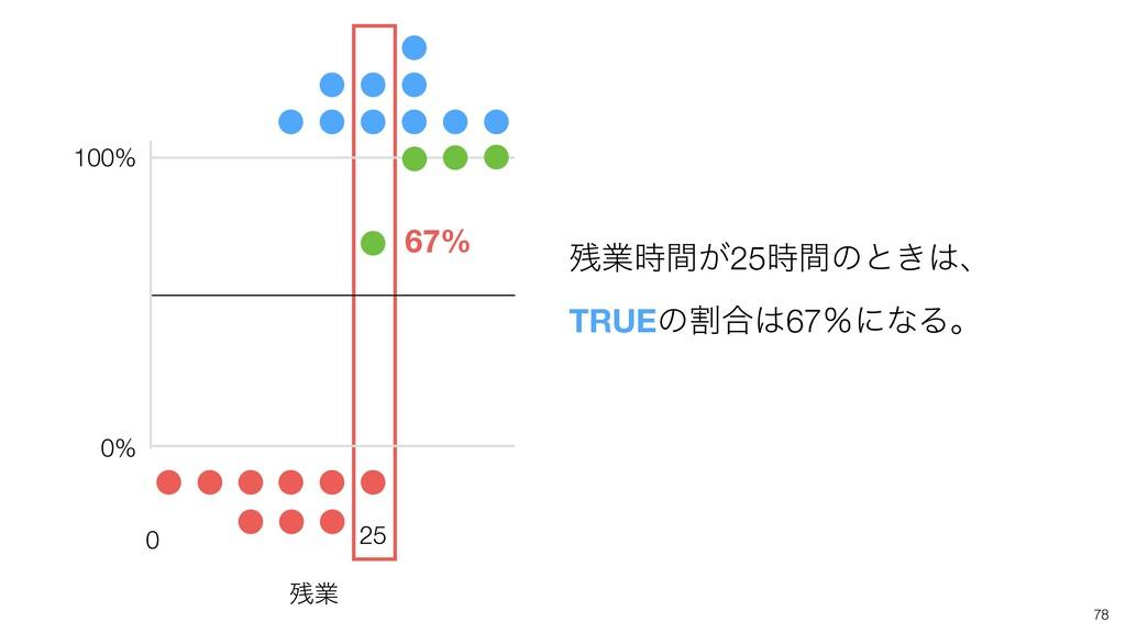 67% 0 25 100% 0% ۀ͕ؒ25ؒͷͱ͖ɺ TRUEͷׂ߹67ˋʹͳΔɻ...