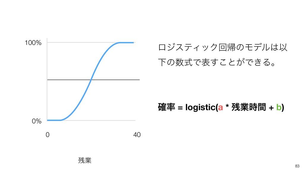 ϩδεςΟοΫճؼͷϞσϧҎ ԼͷࣜͰද͢͜ͱ͕Ͱ͖Δɻ ֬ = logistic(a ...