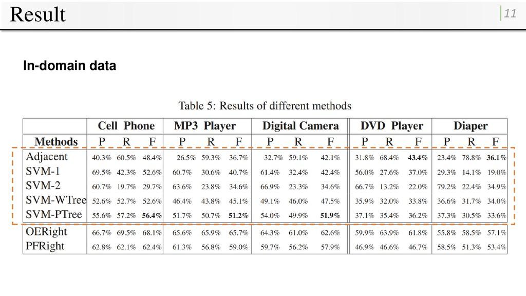 Result 11 In-domain data