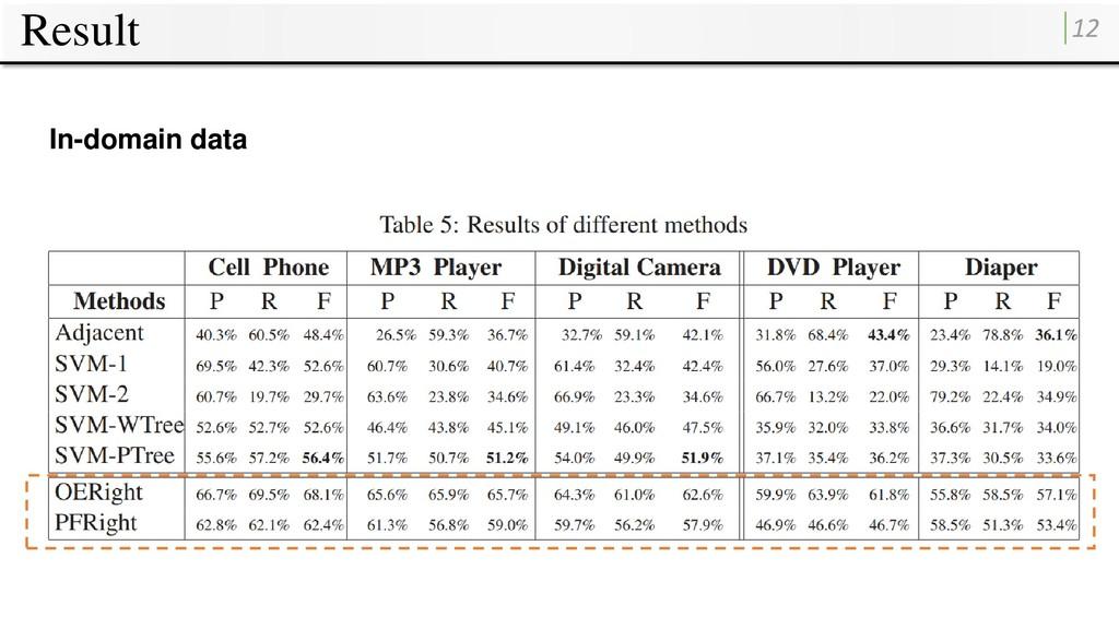 Result 12 In-domain data