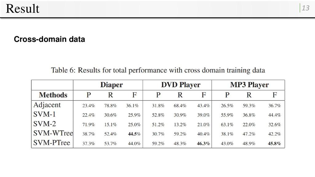 Result 13 Cross-domain data