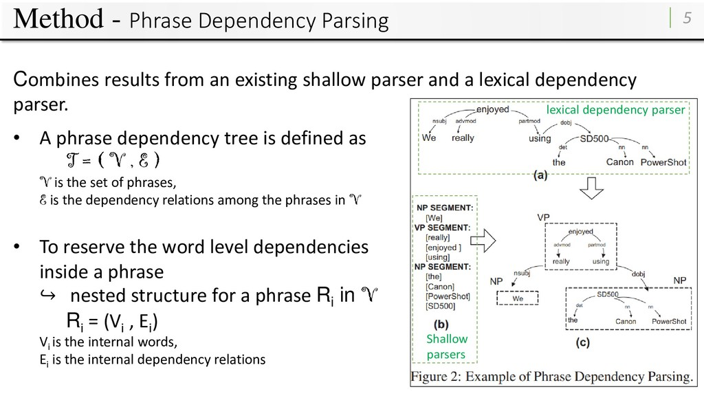 Method - Phrase Dependency Parsing 5 Combines r...