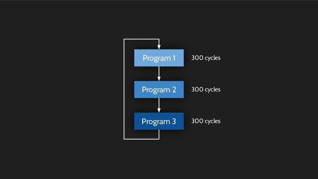 Program 2 Program 3 Program 1 300 cycles 300 cy...