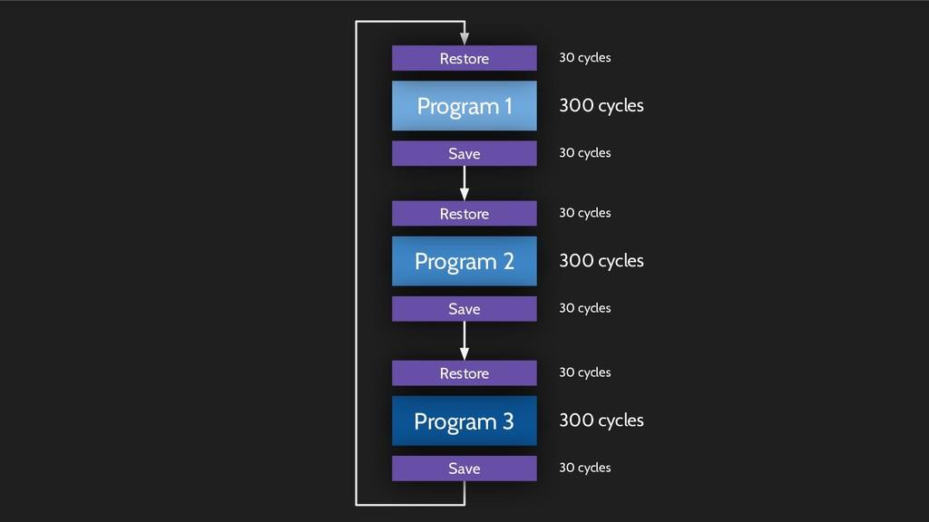 Program 2 Program 3 Program 1 300 cycles Restor...