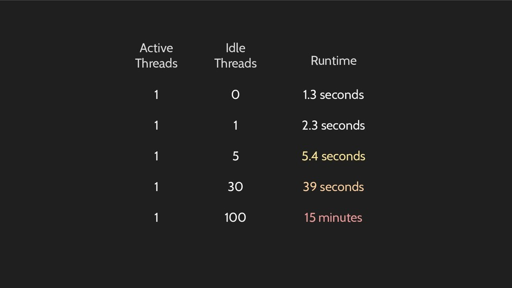 Active Threads Idle Threads Runtime 1 0 1.3 sec...
