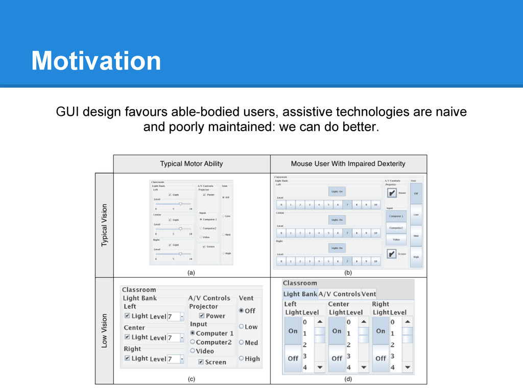 Motivation GUI design favours able-bodied users...