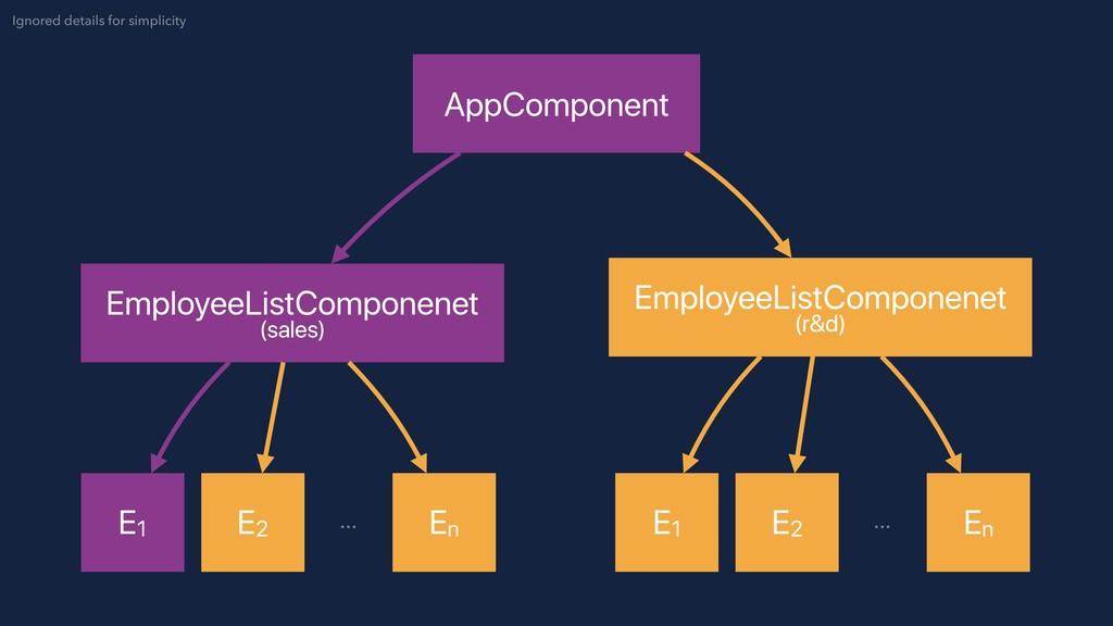 AppComponent EmployeeListComponenet (sales) Emp...