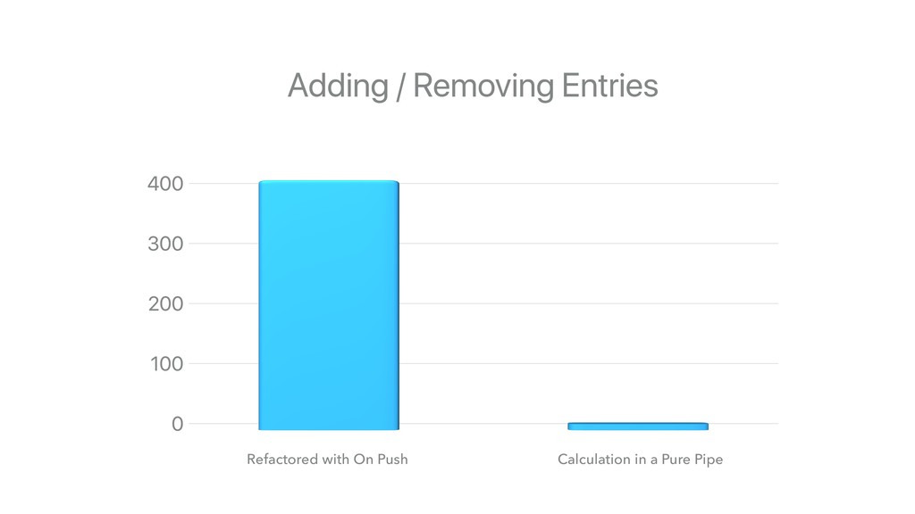 Refactored with On Push Calculation in a Pure P...