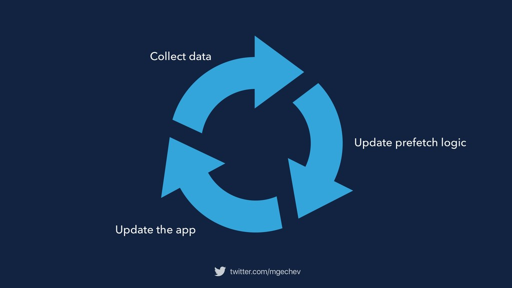 twitter.com/mgechev Update the app Collect data...