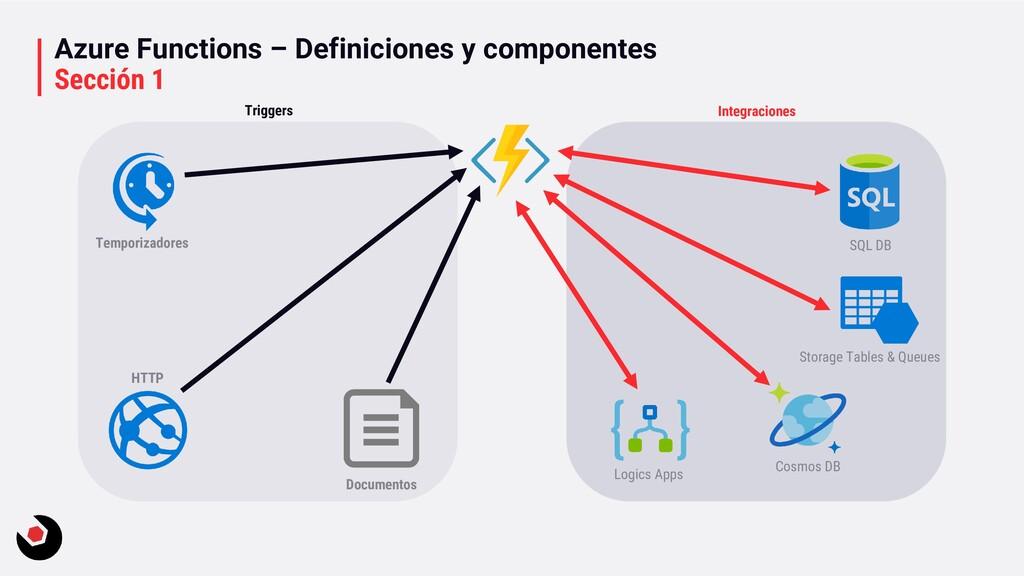 Azure Functions – Definiciones y componentes Se...