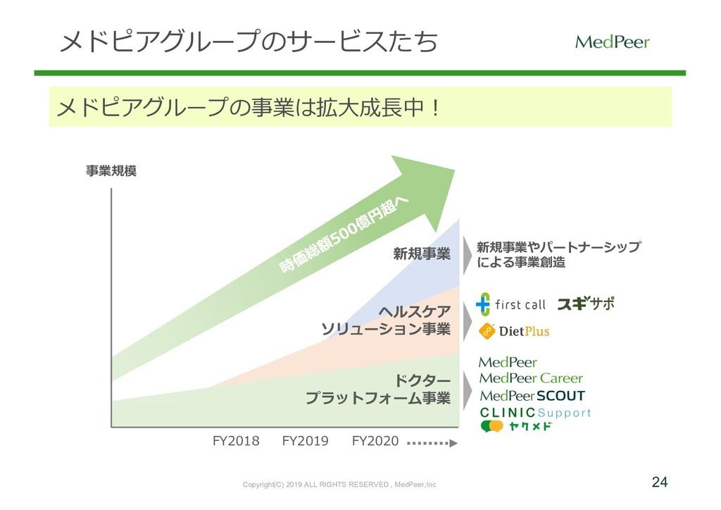 24 メドピアグループのサービスたち メドピアグループの事業は拡⼤成⻑中! Copyright...