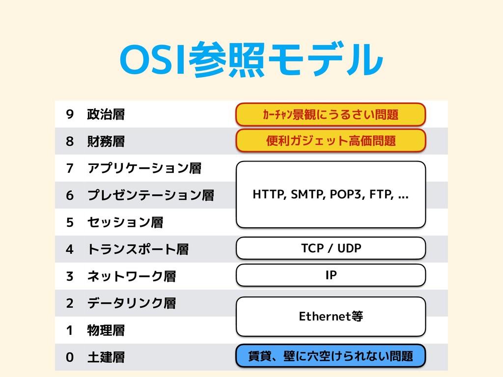 OSI参照モデル 9 政治層 8 財務層 7 アプリケーション層 6 プレゼンテーション層 5...