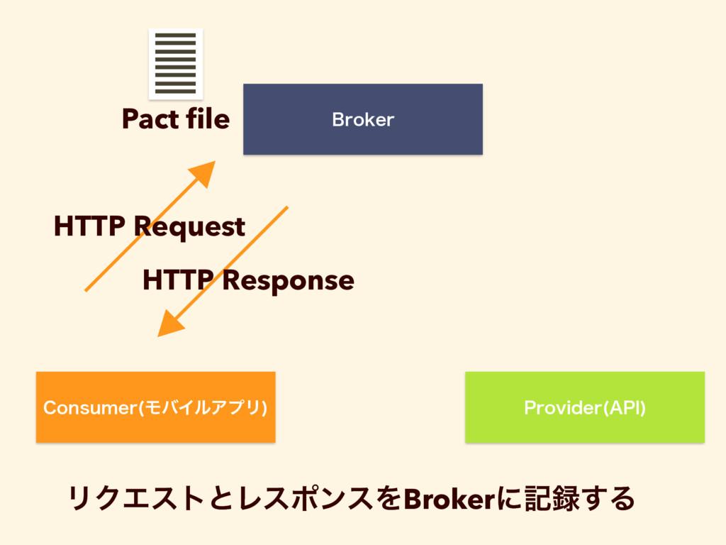 "$POTVNFS ϞόΠϧΞϓϦ  1SPWJEFS ""1*  #SPLFS HTTP Req..."