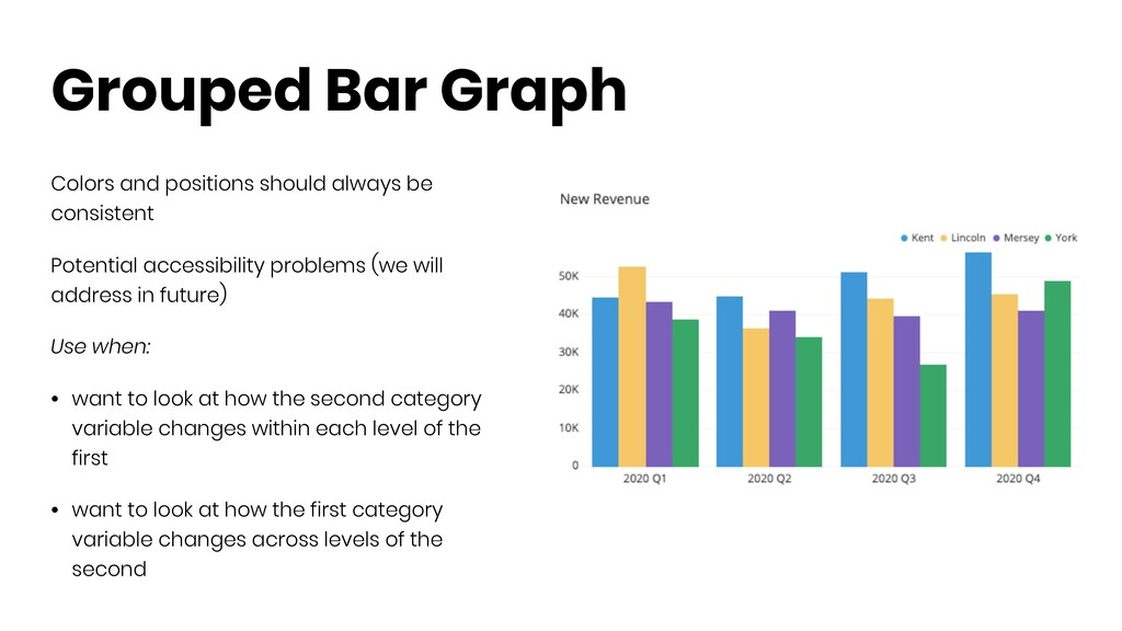 Grouped Bar Graph Colors and positions should a...