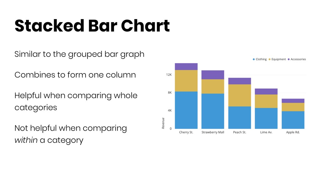 Stacked Bar Chart Similar to the grouped bar gr...
