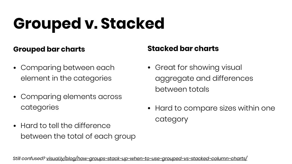 Grouped v. Stacked Grouped bar charts • Compari...