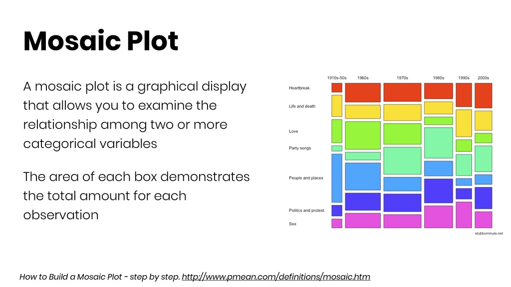 Mosaic Plot A mosaic plot is a graphical displa...