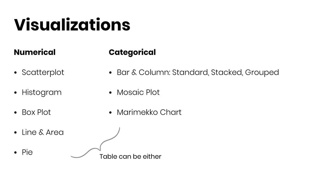 Visualizations Categorical • Bar & Column: Stan...