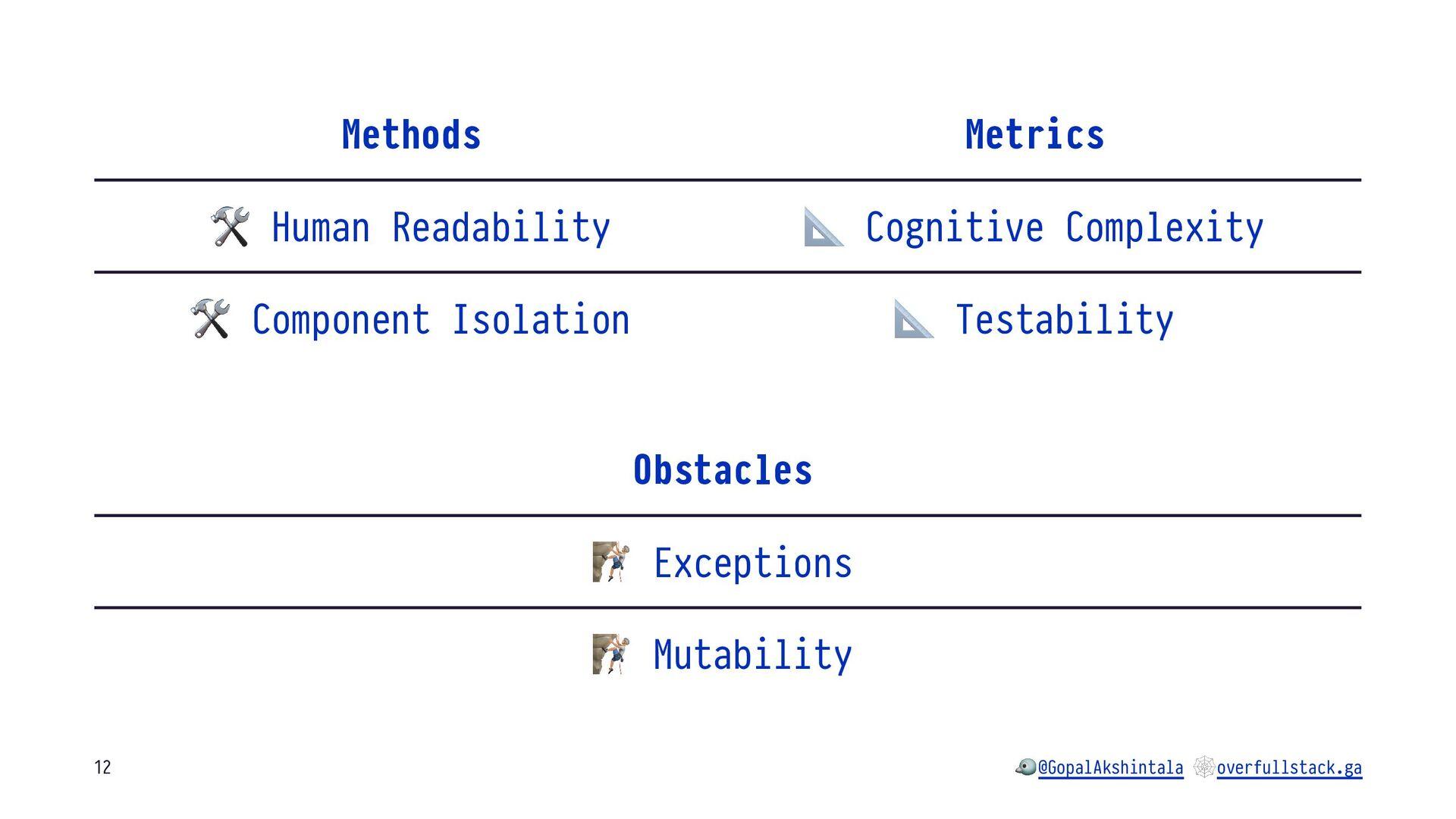 "Methods Metrics ! Human Readability "" Cognitive..."