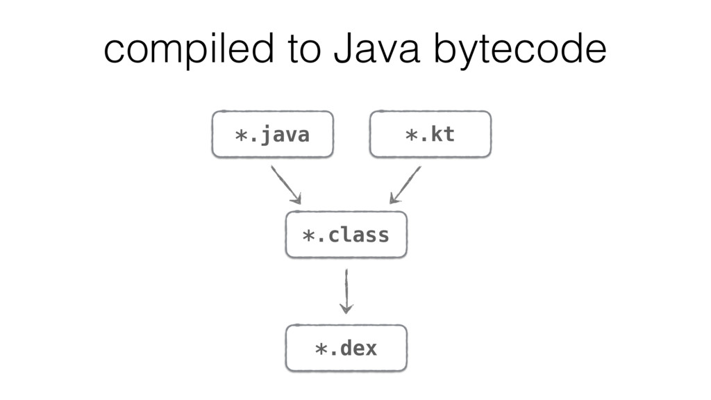 *.java *.class *.dex compiled to Java bytecode ...