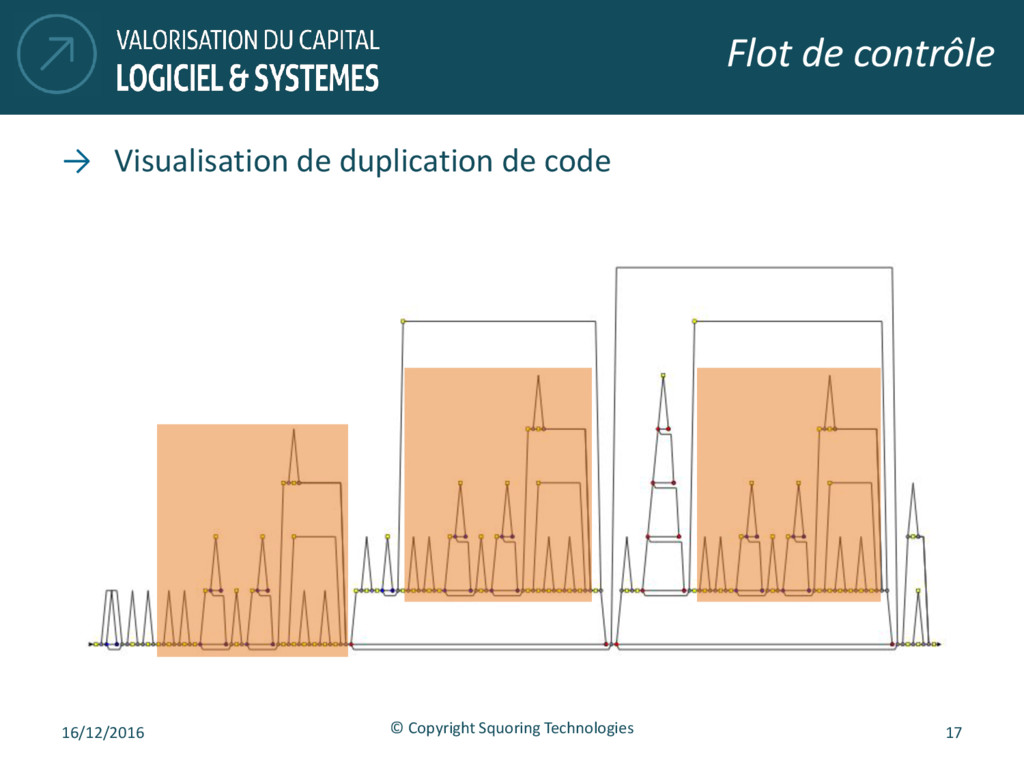 → Visualisation de duplication de code Flot de ...