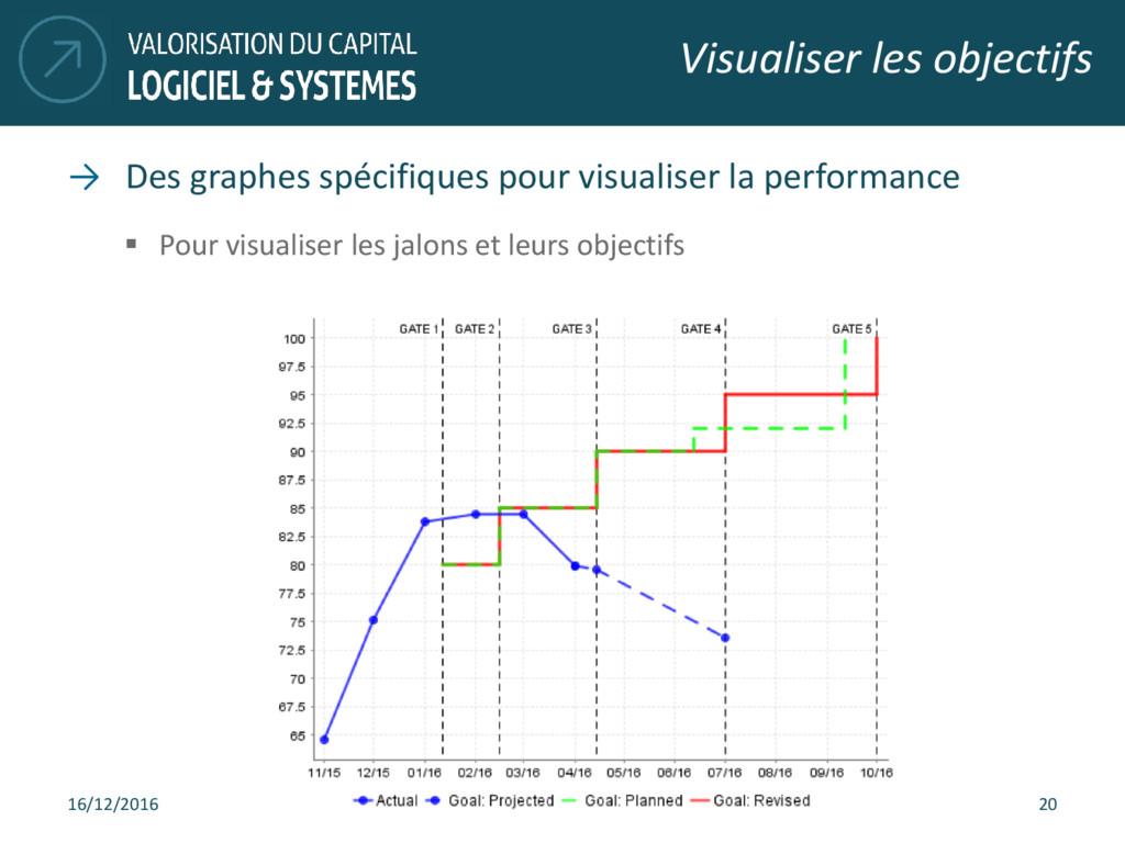 → Des graphes spécifiques pour visualiser la pe...