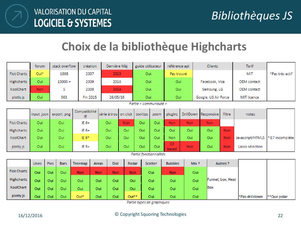 Bibliothèques JS 16/12/2016 © Copyright Squorin...