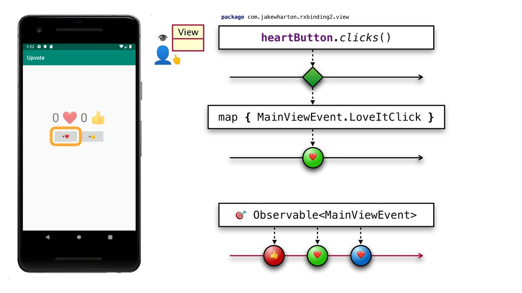 View heartButton.clicks() map { MainViewEvent.L...