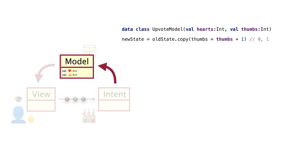 ModelState store Intent x View  Model M data cl...