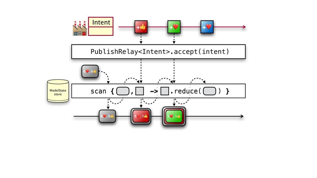 PublishRelay<Intent>.accept(intent) +❤ +❤ + Int...