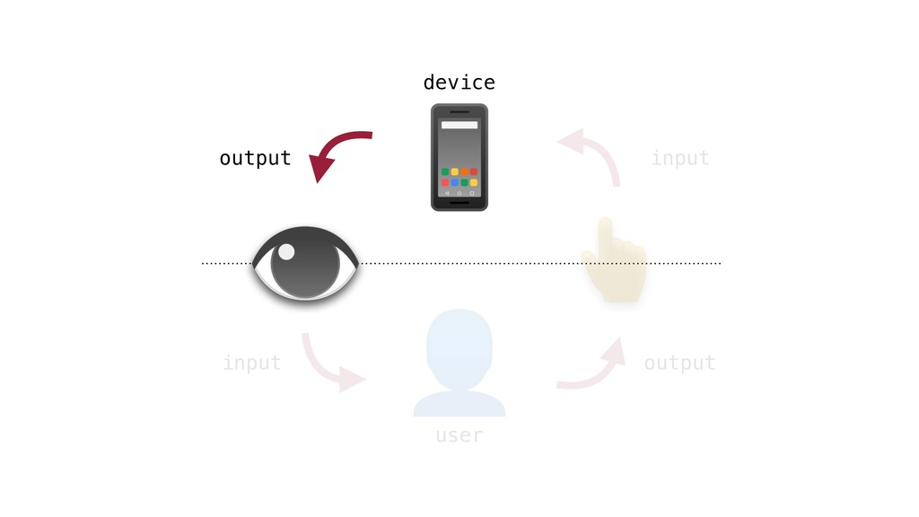 output input input output user device