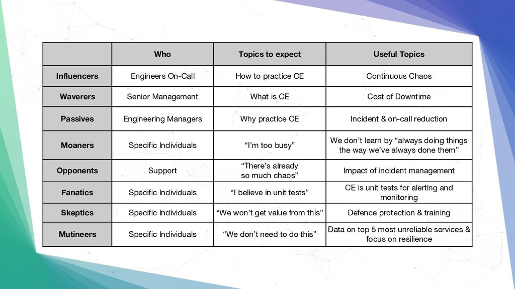 Who Topics to expect Useful Topics Influencers ...