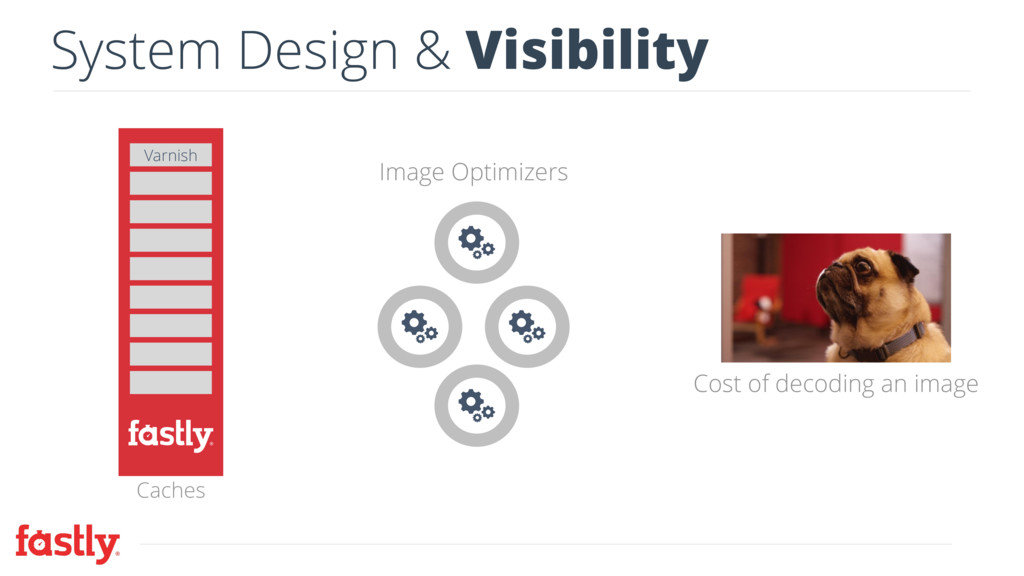 System Design & Visibility Image Optimizers Cos...