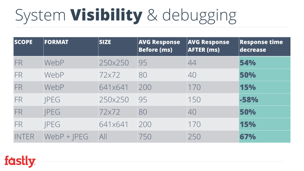 System Visibility & debugging SCOPE FORMAT SIZE...