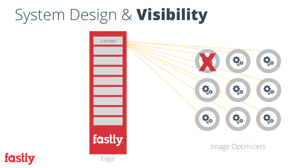 Image Optimizers Edge Varnish X System Design &...