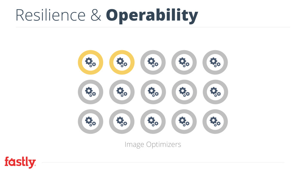 Resilience & Operability Image Optimizers