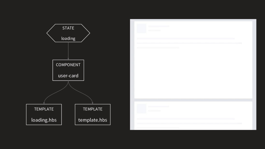 COMPONENT user-card TEMPLATE template.hbs TEMPL...