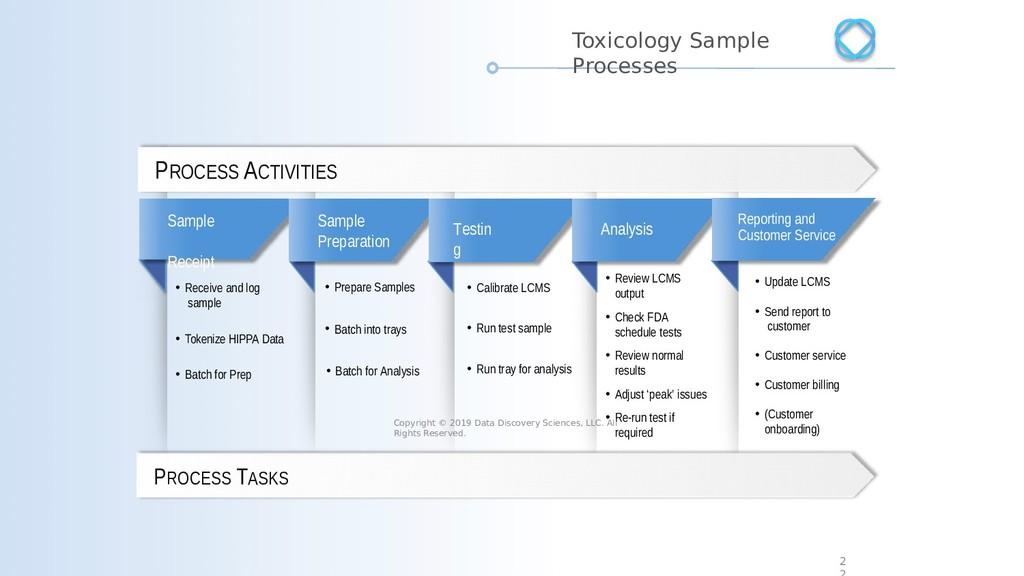 PROCESS TASKS PROCESS ACTIVITIES Sample Receipt...