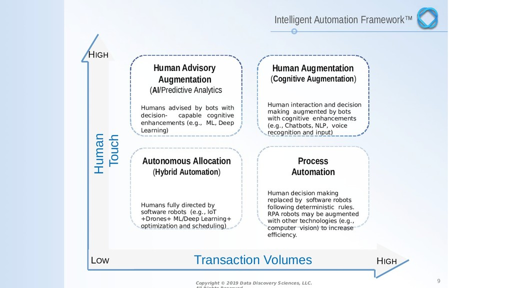 Human Advisory Augmentation (AI/Predictive Anal...