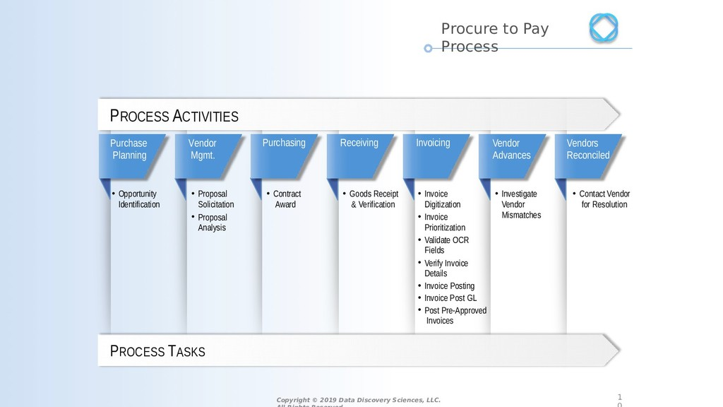 Purchase Planning Vendor Mgmt. Purchasing Recei...