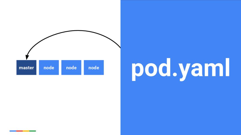 16 Google Cloud Platform pod.yaml node master n...