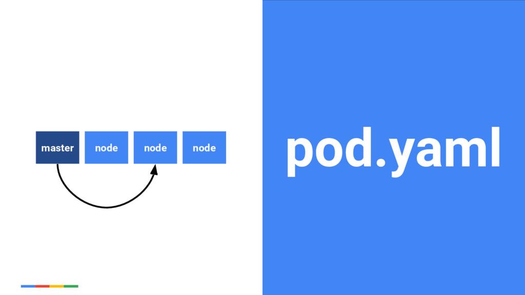 17 Google Cloud Platform pod.yaml node master n...