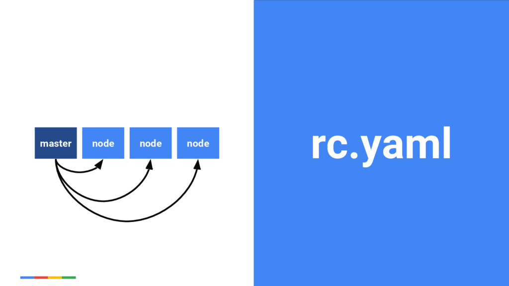 26 Google Cloud Platform rc.yaml node master no...