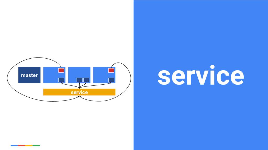 32 Google Cloud Platform service master service...