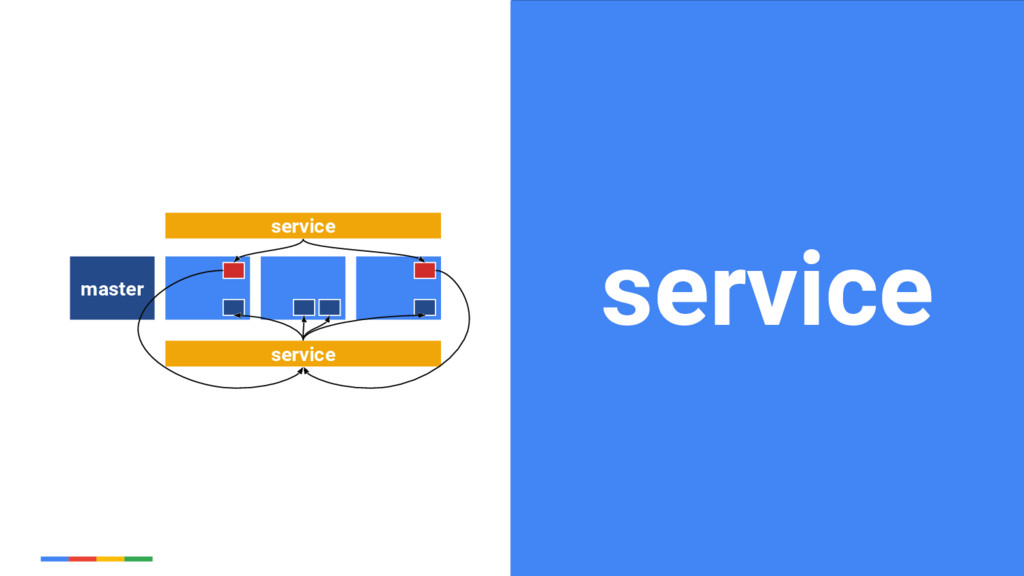 33 Google Cloud Platform service master service...