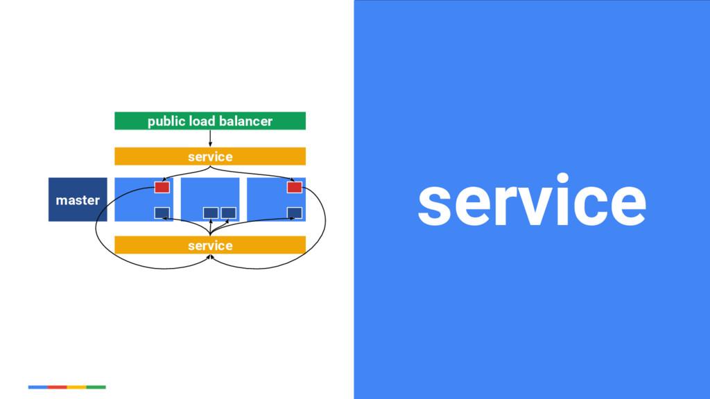 34 Google Cloud Platform service master service...
