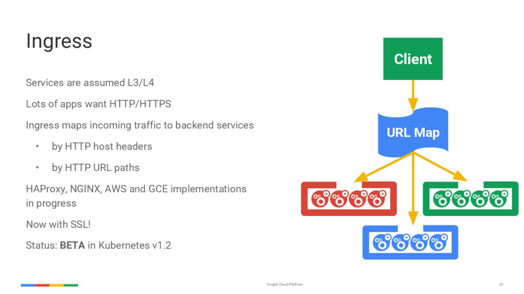 42 Google Cloud Platform Ingress Services are a...