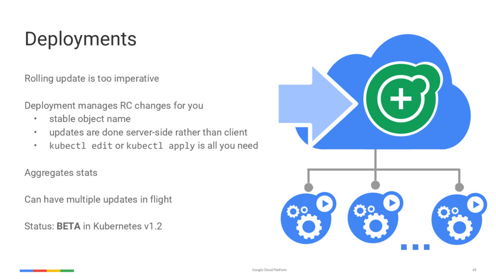 45 Google Cloud Platform Deployments Rolling up...