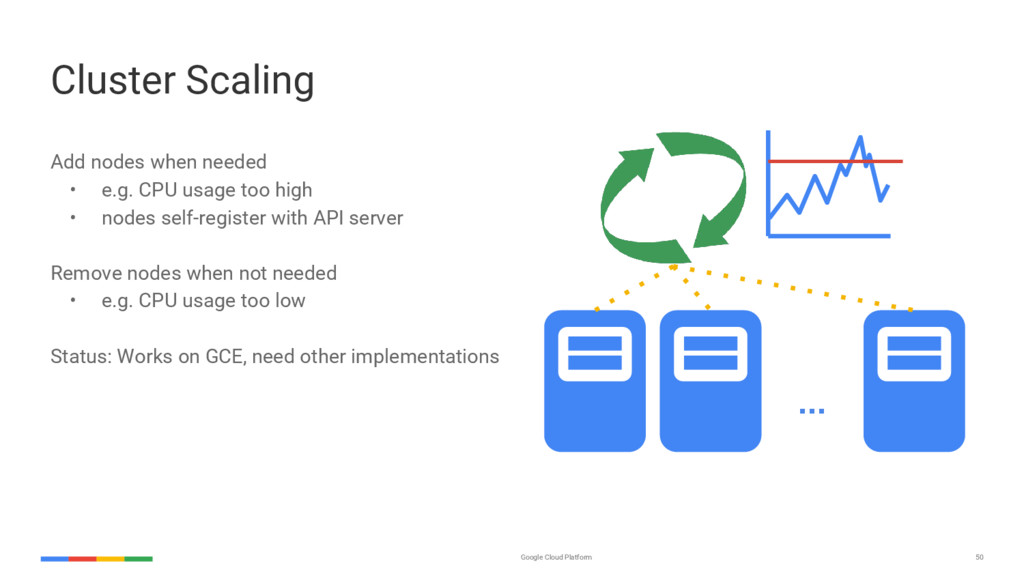 50 Google Cloud Platform Cluster Scaling Add no...
