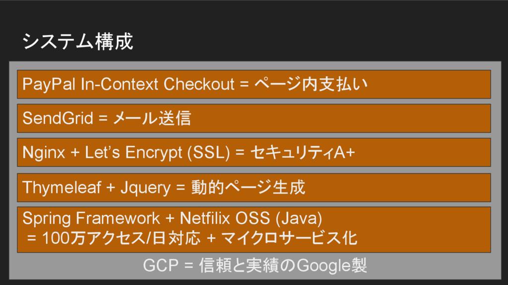 システム構成 GCP = 信頼と実績のGoogle製 Spring Framework + N...